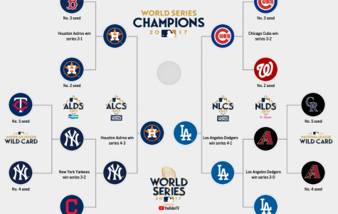 MLB Playoff Recap