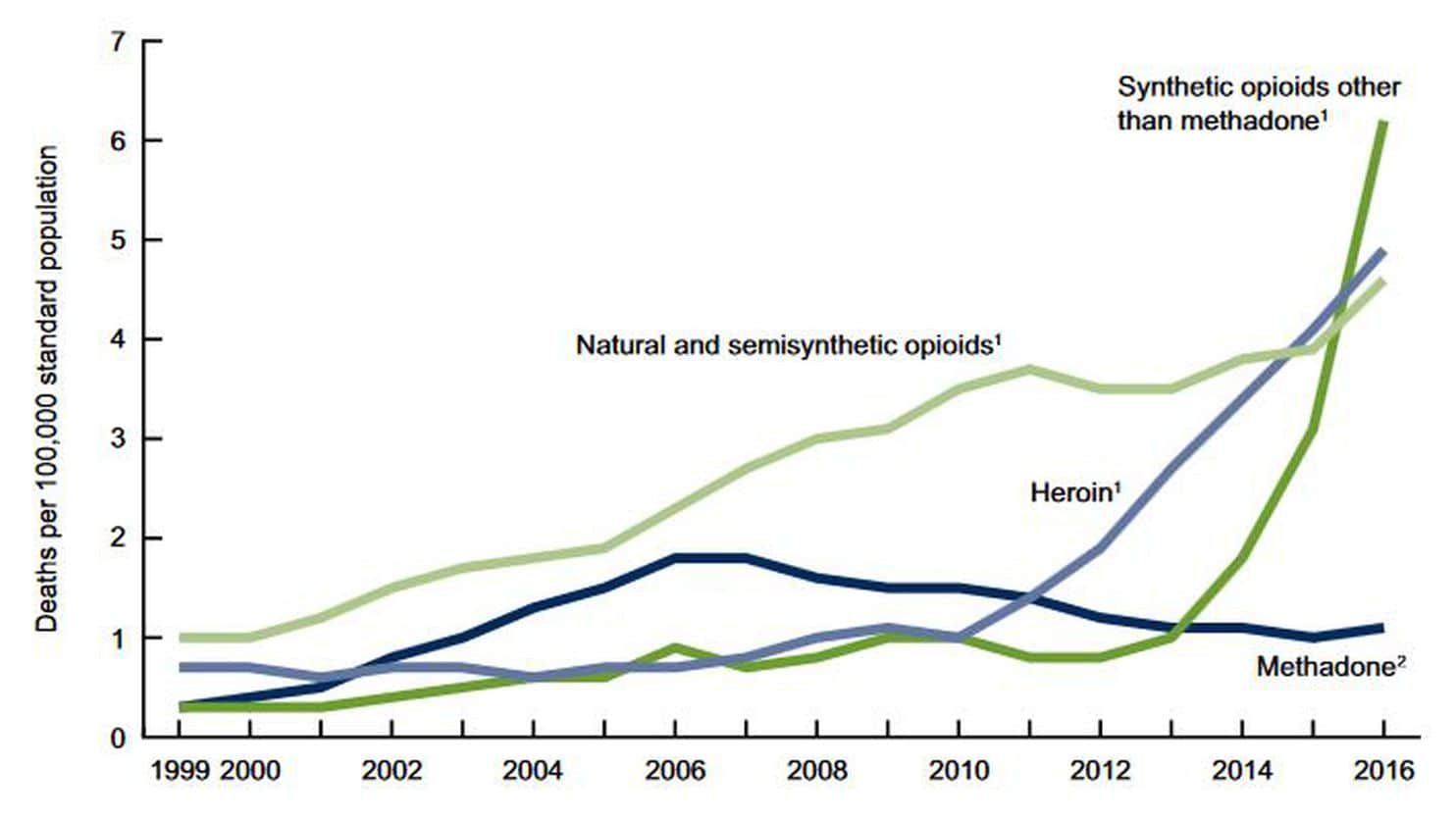 Deaths due to drug addiction are on the rise in recent years.